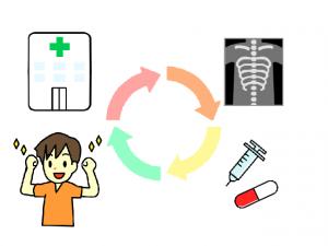 交通事故後の治療はどんな流れで行うべき?通院の際の注意点も解説!